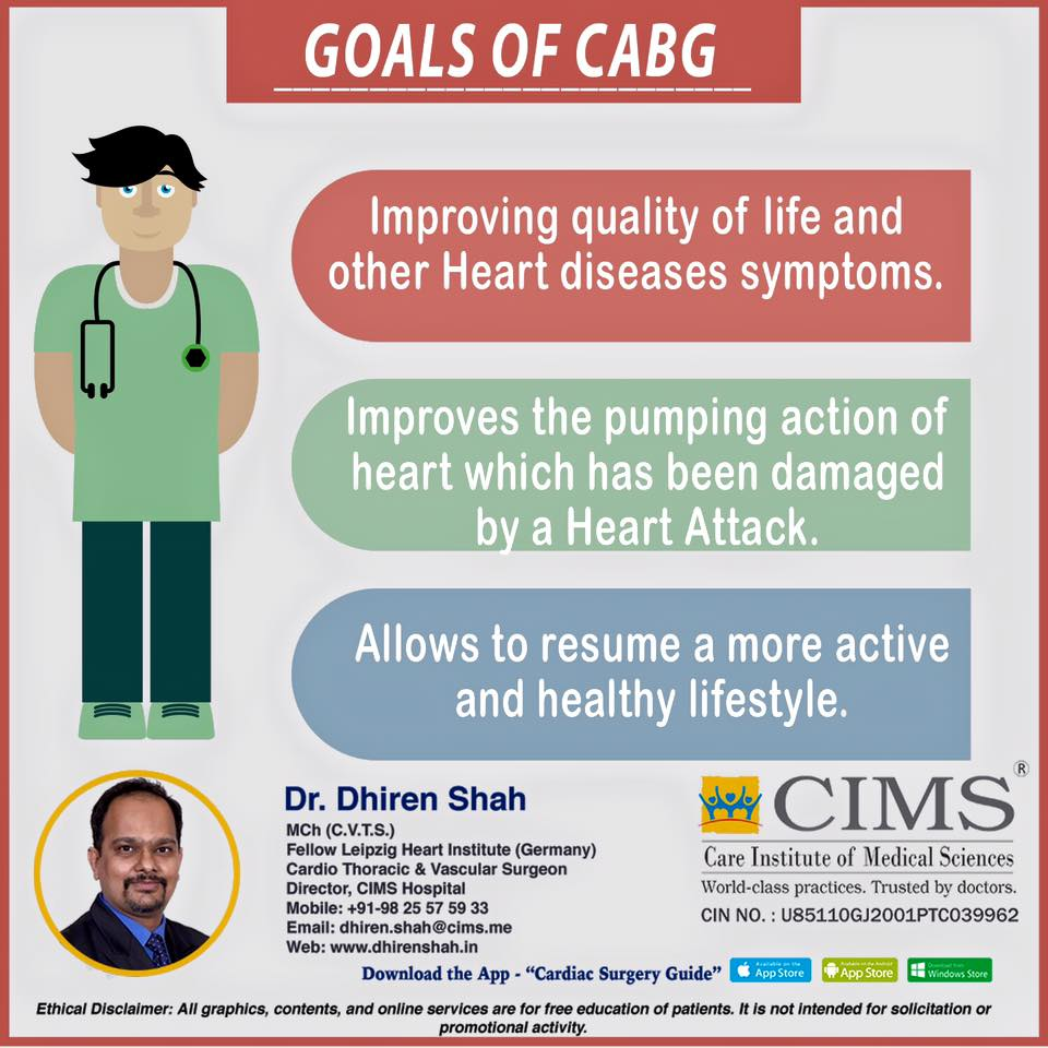 Goals of cabg