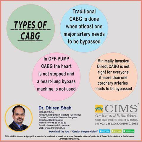 Types Of CABG
