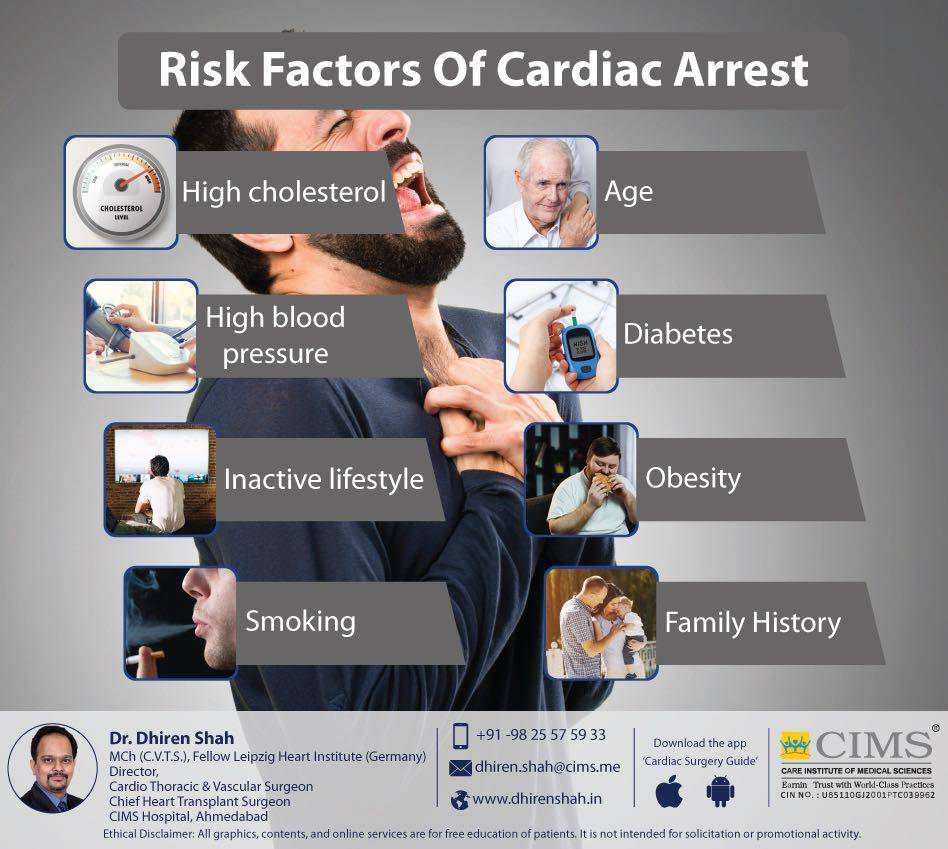 Risk factors of cardiac arrest.