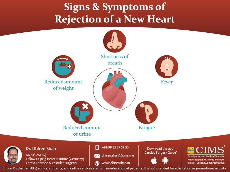 Signs & Symptoms of Rejection of a new heart