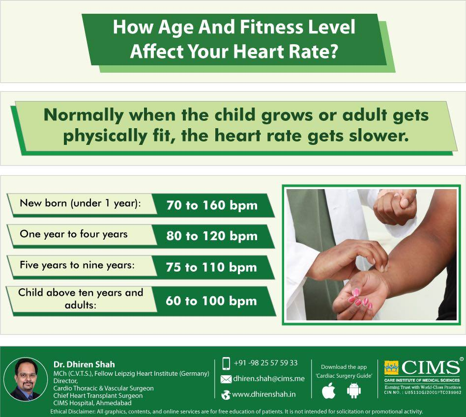 How age and fitness level affect you heart rate?